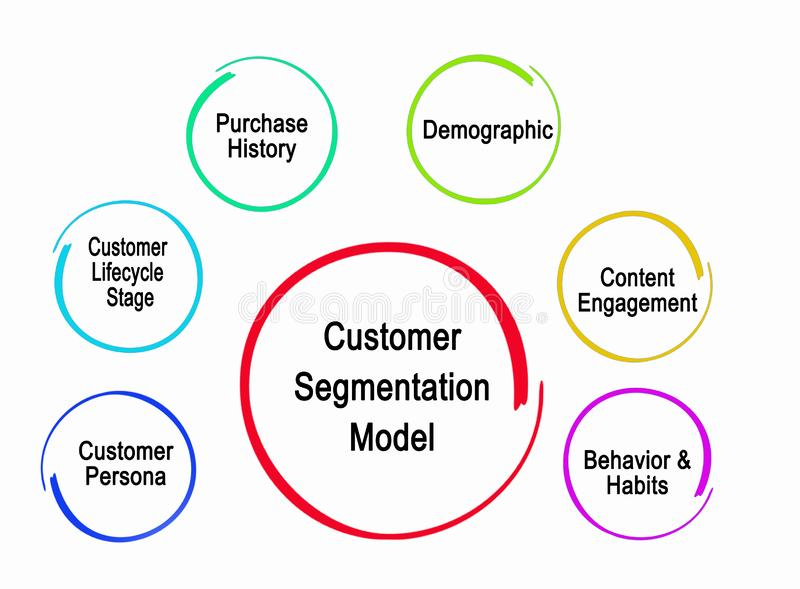 Customer Segmentation Model vector illustration