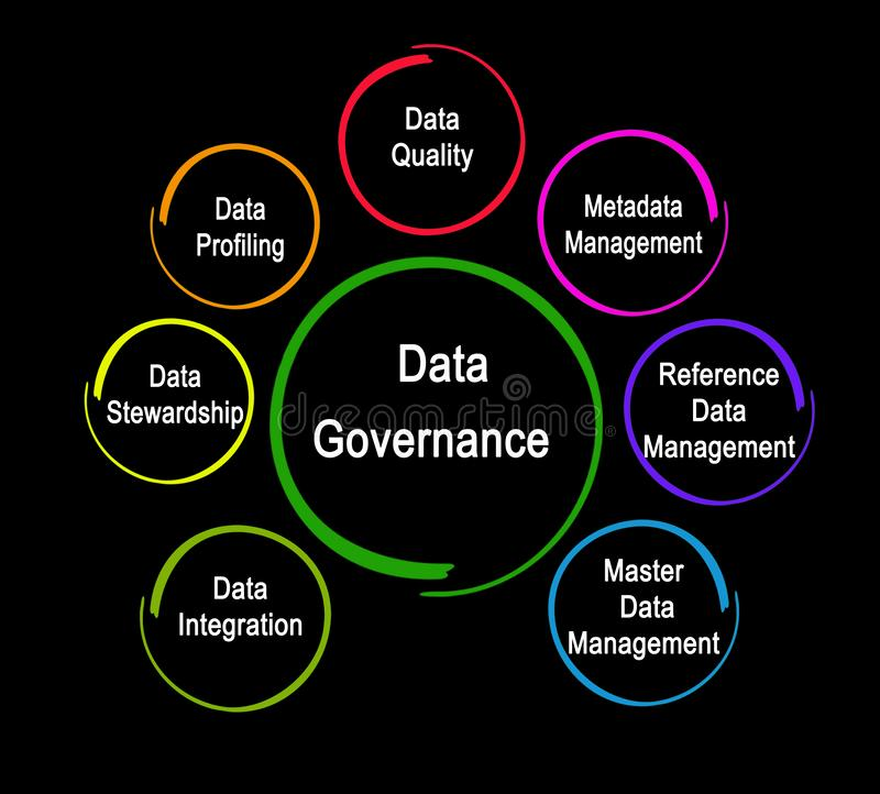 Components of Data Governance. Seven Components of Data Governance royalty free illustration