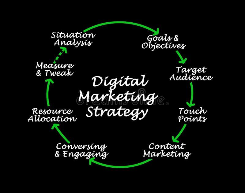 Digital Marketing Strategy vector illustration