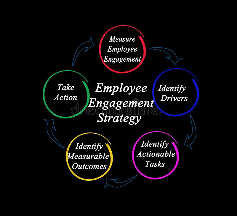 Components of Employee Engagement Strategy. Five Components of Employee Engagement Strategy stock image