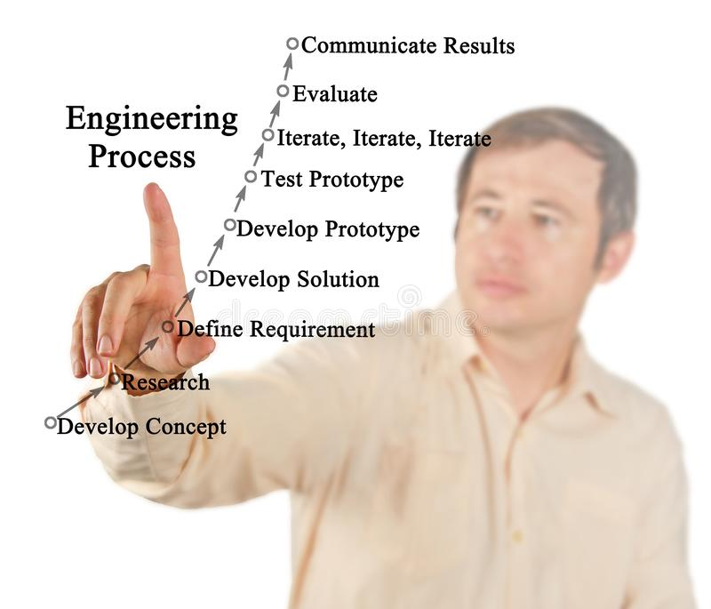 Components of Engineering Process. Presenting Components of Engineering Process royalty free stock image