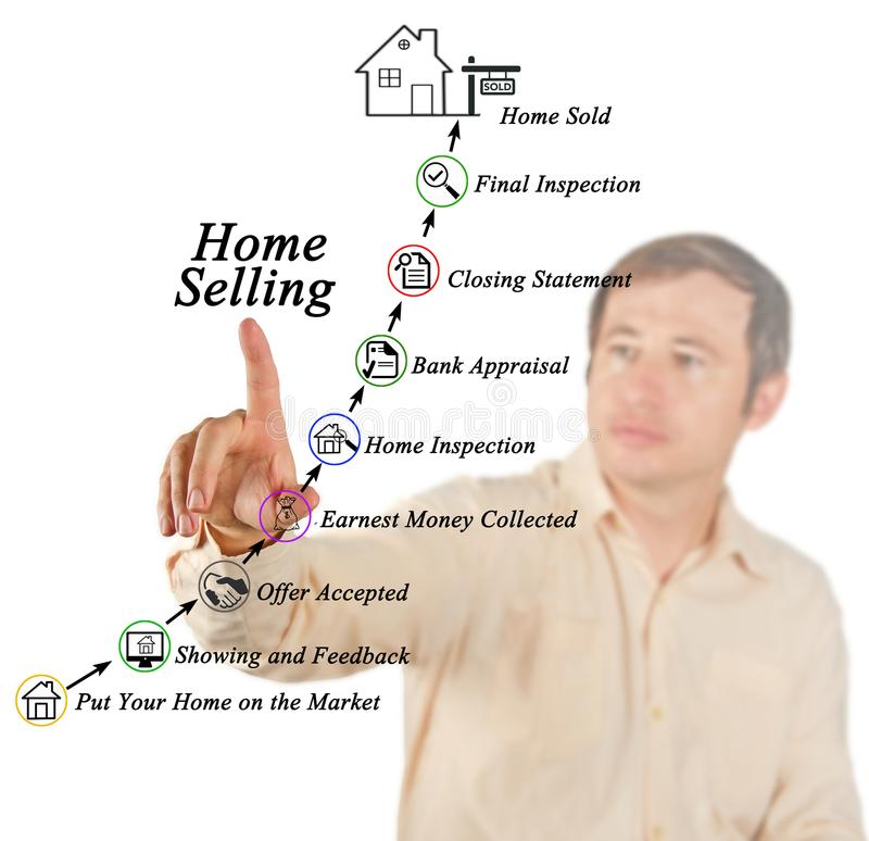Home Selling Process. Components of Home Selling Process stock images