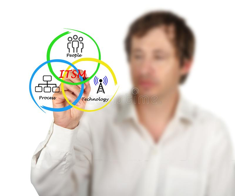 Components of ITSM. Man presenting Components of ITSM stock photo