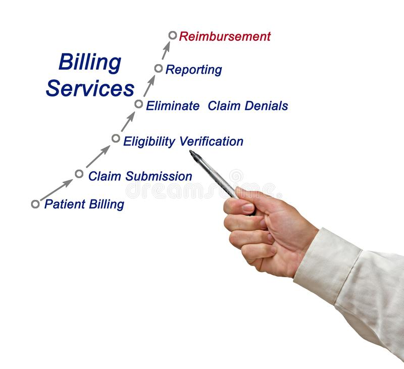 Free Components Of Billing Service Stock Photos - 121517413