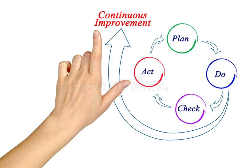Process of Continuous Improvement royalty free stock images
