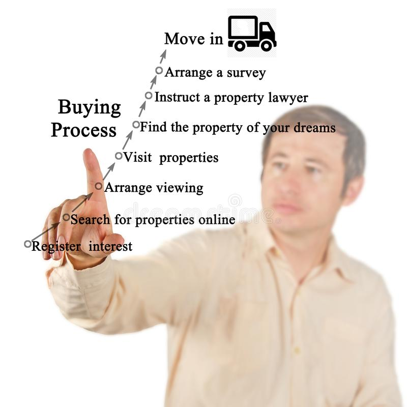 Process of home purchasing. Components of Process of home purchasing royalty free stock photo
