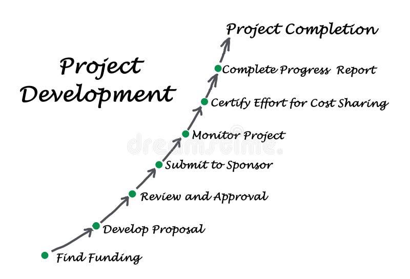 Project Development Process royalty free illustration