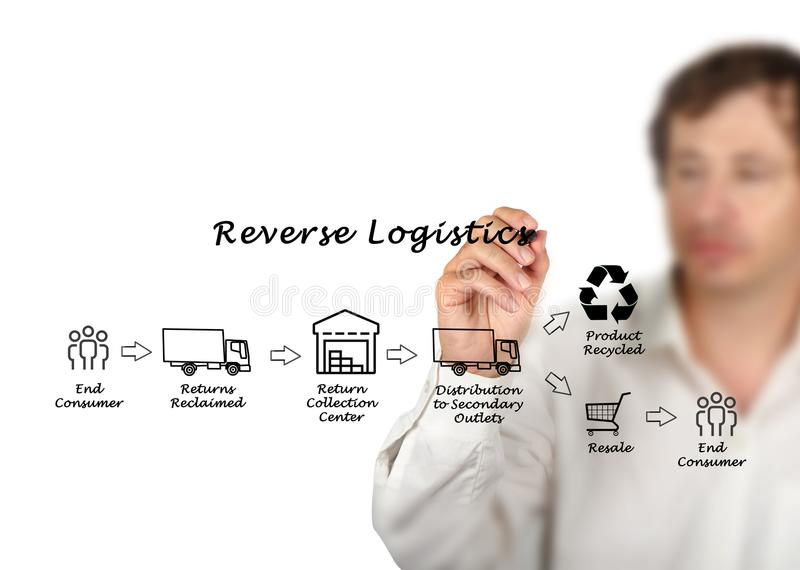 Reverse Logistics process. Components of Reverse Logistics process stock image