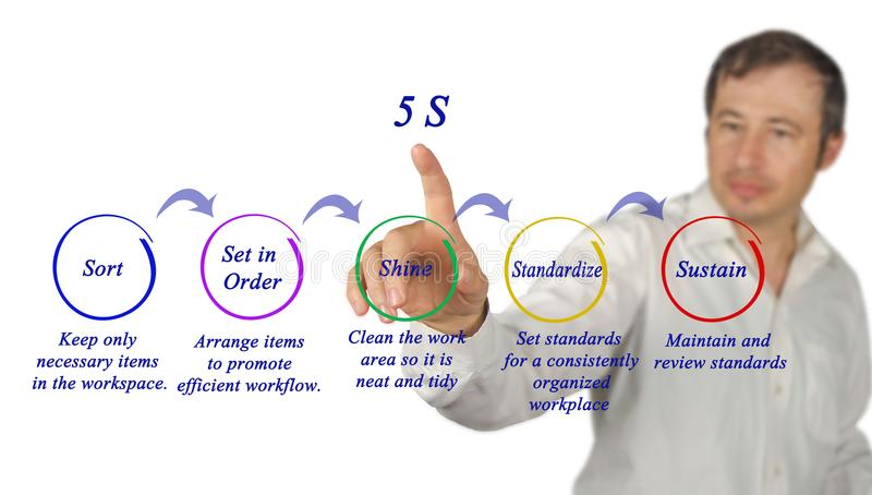 5S organization technique. Components of 5S organization technique royalty free stock image