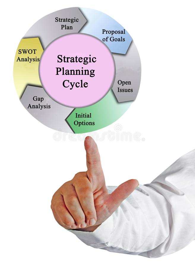 Strategic Planning Cycle. Components of Strategic Planning Cycle stock image