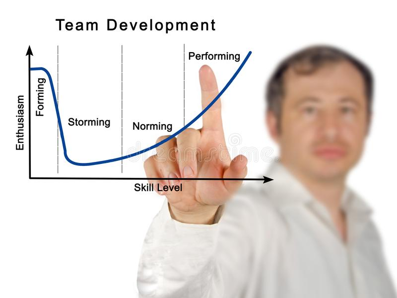 Team Development Process. Components of Team Development Process stock images