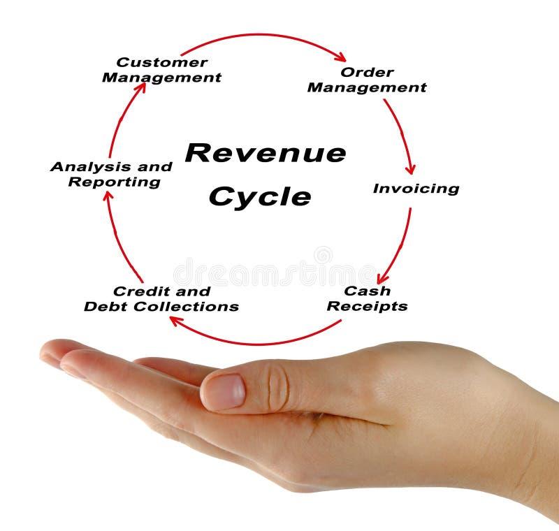 Composants de cycle de revenu image stock