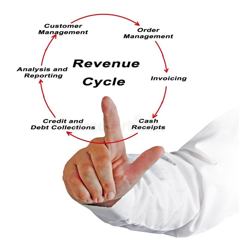 Composants de cycle de revenu photo stock
