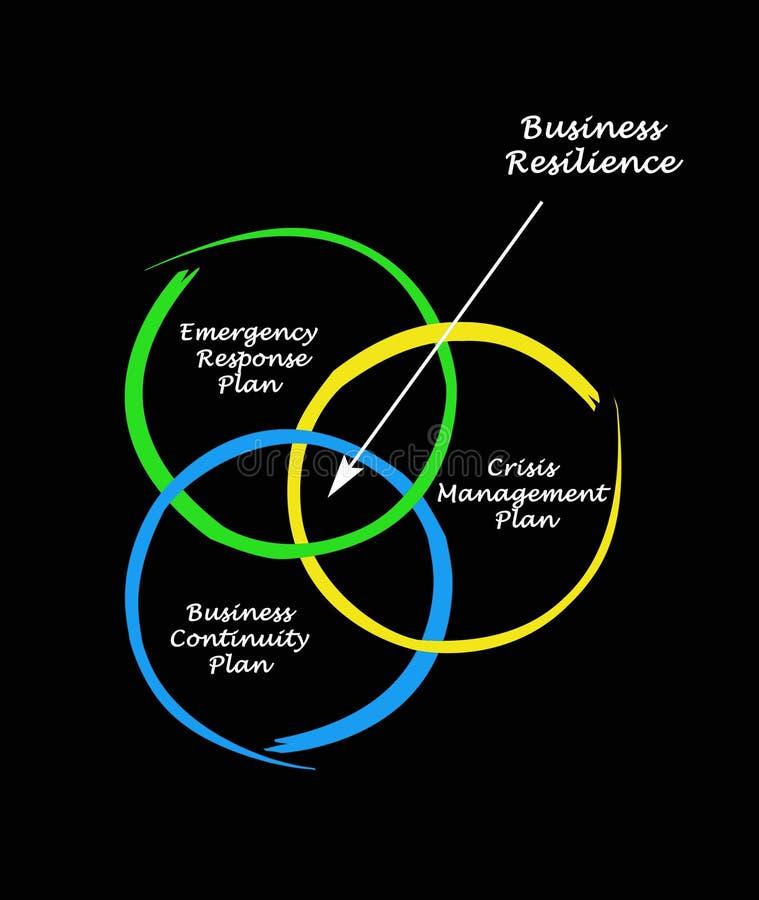 Composants de résilience d'affaires illustration stock
