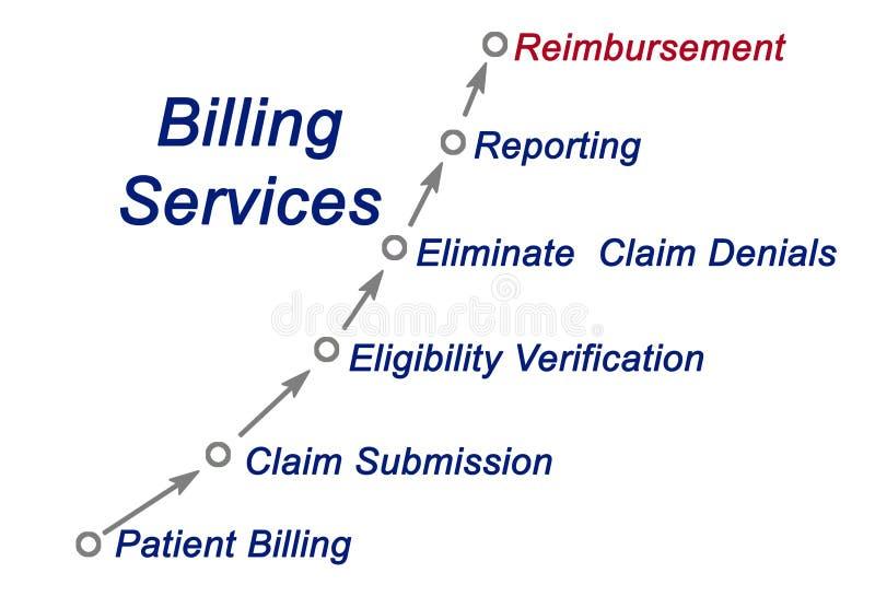 Composants de service de facturation illustration libre de droits