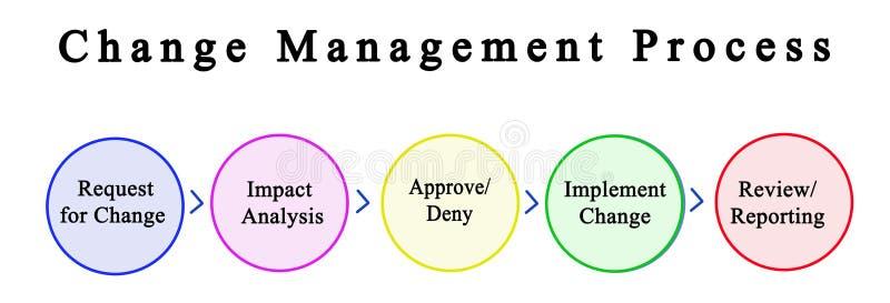 Composants du processus de gestion de changement illustration libre de droits