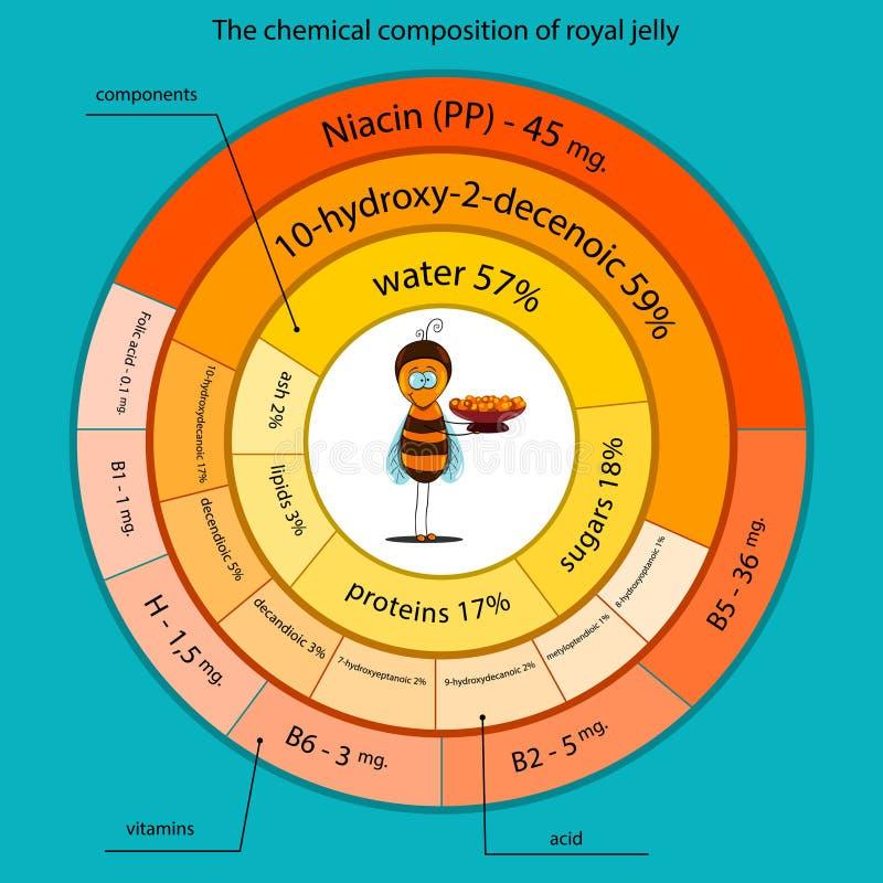 A composição quimica da geleia real ilustração stock