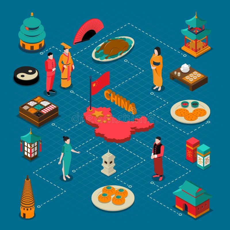 Composition isométrique touristique de la Chine illustration stock