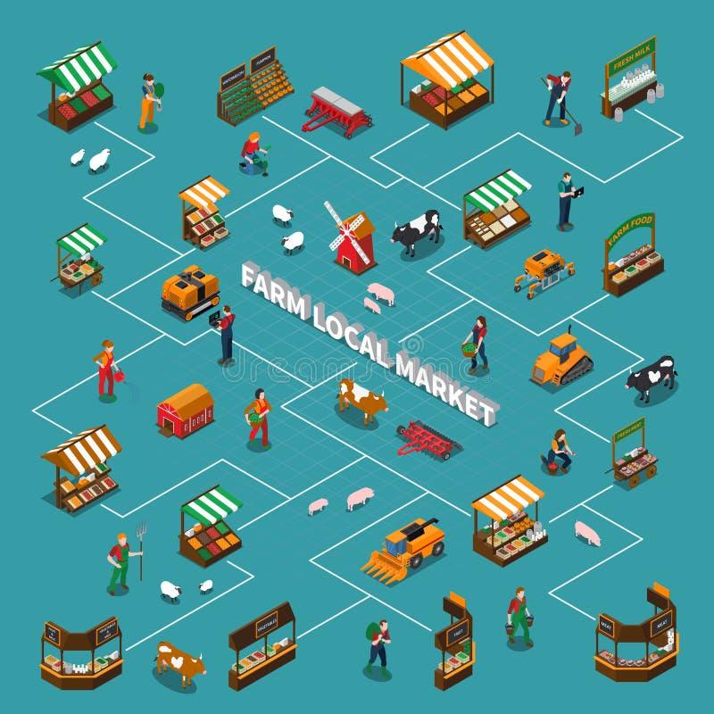 Composition locale en organigramme du marché illustration libre de droits