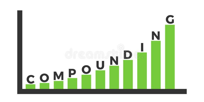 Compounding and compound interest - long-term investment with growing value and price. Financial reinvestment of capital and economical asset. Vector stock illustration