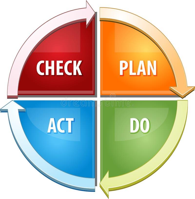 Compruebe el acto del plan hacen el ejemplo del diagrama del negocio libre illustration