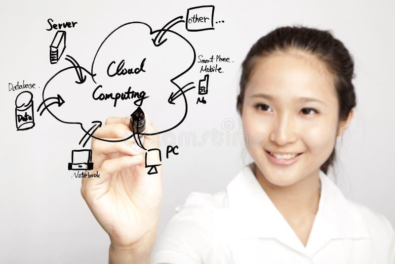 Computação da nuvem do desenho da mulher de negócios fotos de stock