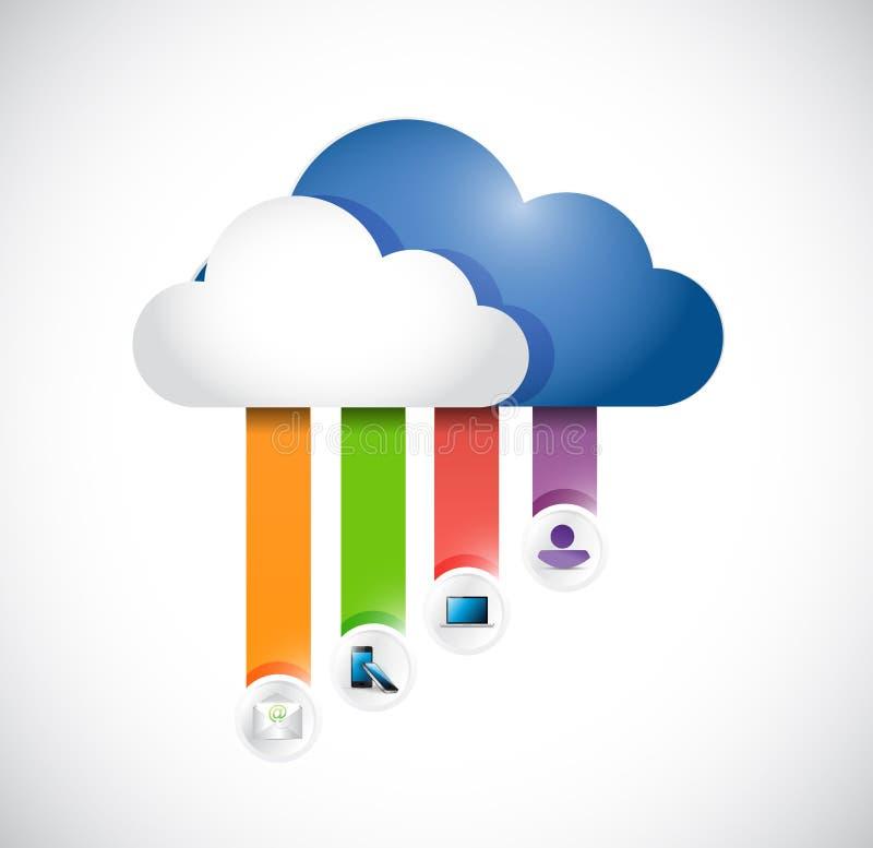 Computación de la nube conectada con la electrónica. stock de ilustración