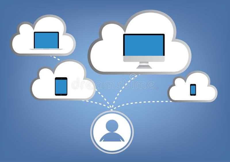 Computación de la nube - vector del ordenador portátil, de la tableta y del smartphone ilustración del vector