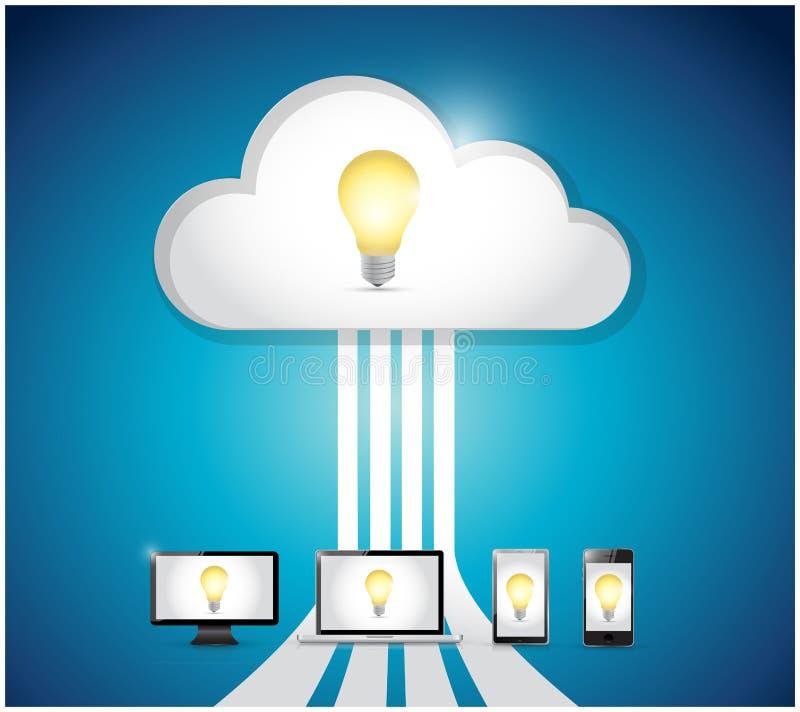 Computación y electrónica de la nube de la idea Ilustración stock de ilustración