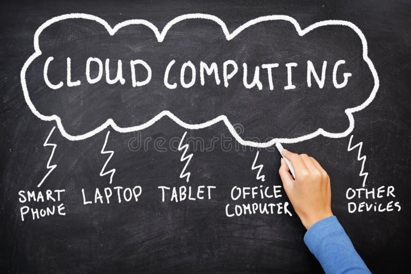 Computazione della nube fotografia stock libera da diritti