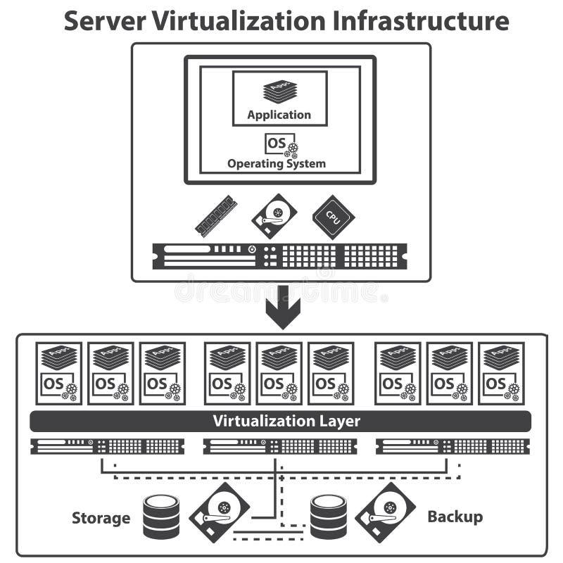 Computazione di virtualizzazione e concetto della gestione dei dati royalty illustrazione gratis