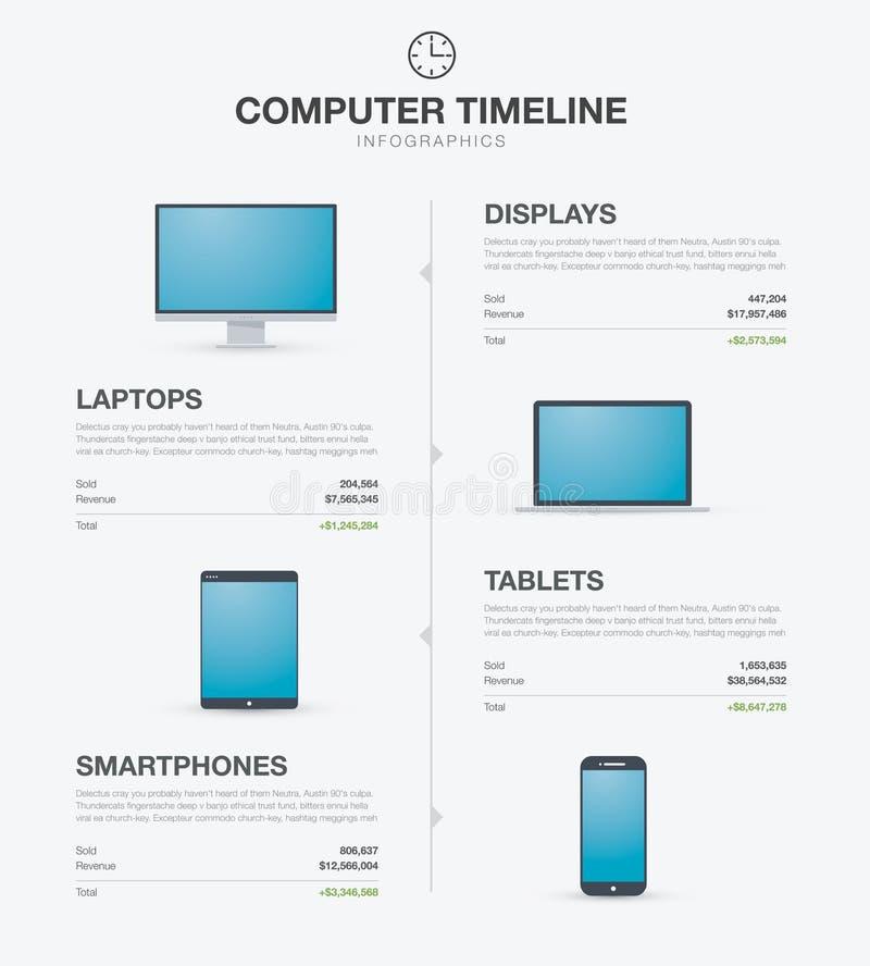 Computer, laptop, tablet en smartphoneinfographi royalty-vrije illustratie