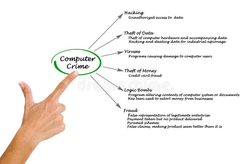 Computermisdaad royalty-vrije stock afbeelding