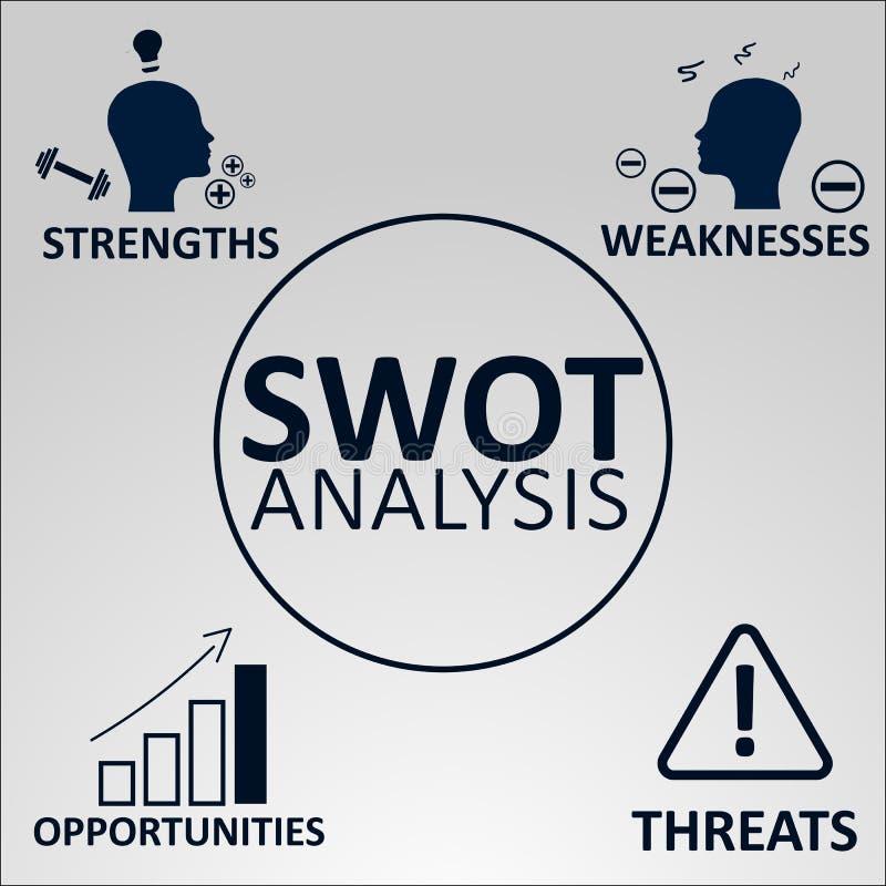 Conceito da análise do Swot Forças, fraquezas, oportunidades e ameaças da empresa Ilustração do vetor com ícones fotografia de stock royalty free