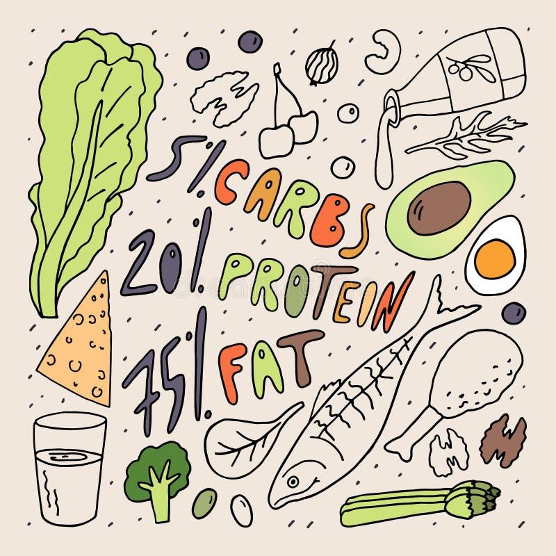 Conceito da dieta do Keto Gordura da proteína dos carburadores em percentagem Ilustra??o do vetor do estilo da garatuja Desenho a ilustração royalty free