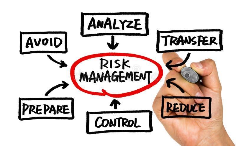 Conceito da gestão de riscos escrito à mão no whiteboard imagem de stock royalty free