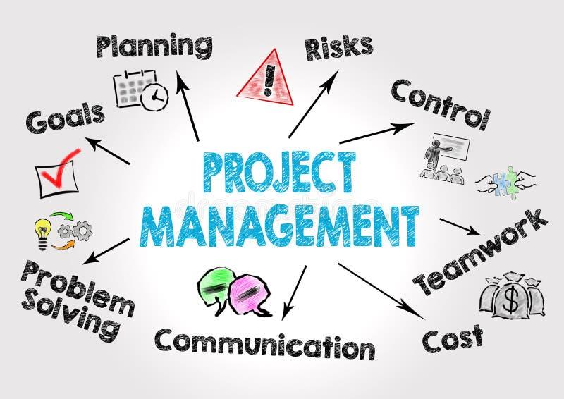 Conceito da gestão do projeto Carta com palavras-chaves e ícones no fundo cinzento ilustração stock