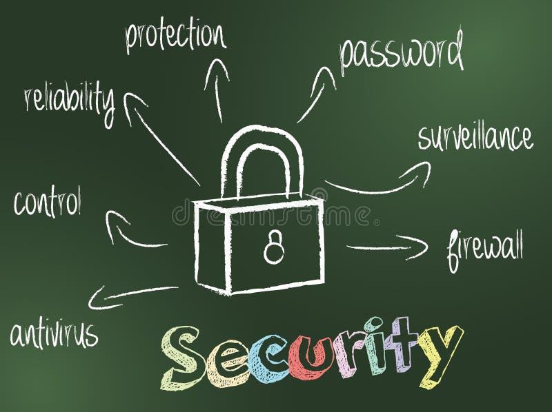 Conceito da segurança ilustração do vetor
