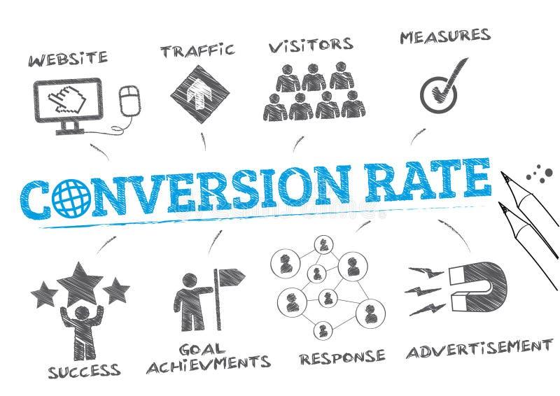 Conceito da taxa de conversão ilustração stock