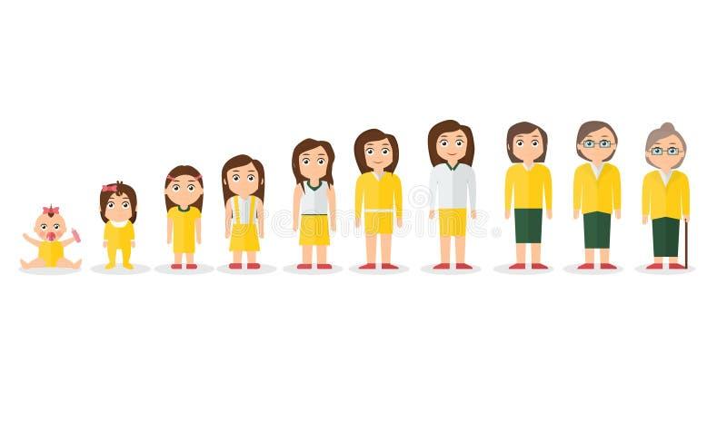 Conceito de caráteres fêmeas, a vida do envelhecimento de ciclo da infância à idade avançada ilustração royalty free