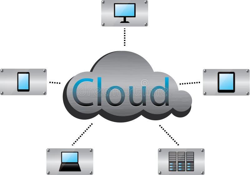 Conceito de computação da nuvem ilustração stock