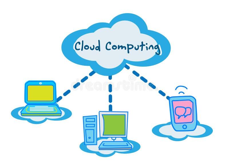 Conceito de computação da nuvem que comunica-se ilustração stock