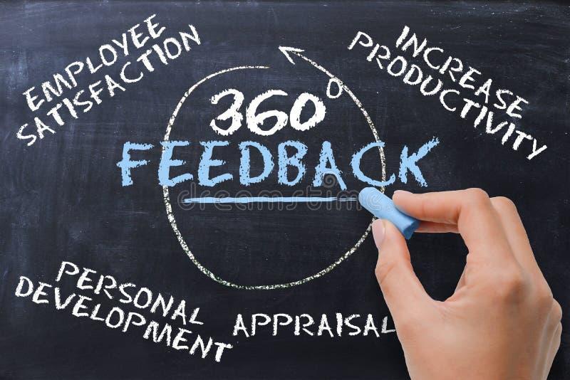 Conceito de 360 graus de feedback escrito à mão no quadro pela mão da mulher de negócios fotografia de stock royalty free