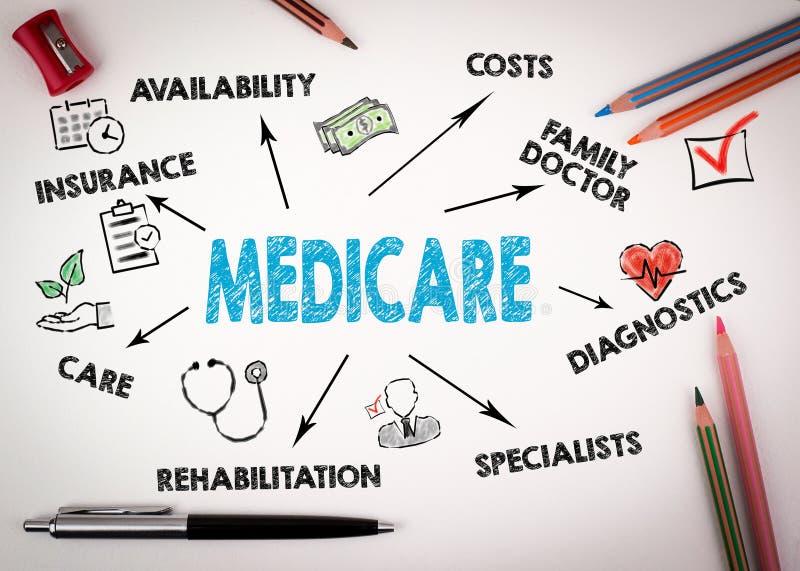 Conceito de Medicare Carta com palavras-chaves e ícones imagem de stock royalty free