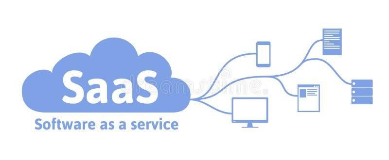 Conceito de SaaS, software como um serviço Nuble-se o software em computadores, em dispositivos móveis, em códigos, em servidor d ilustração royalty free