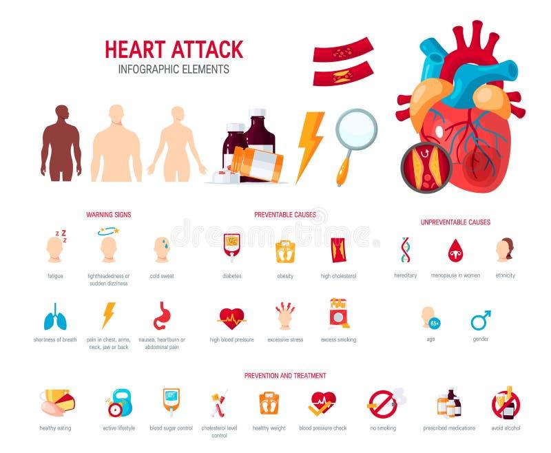 Conceito do cardíaco de ataque no estilo liso, vetor ilustração do vetor