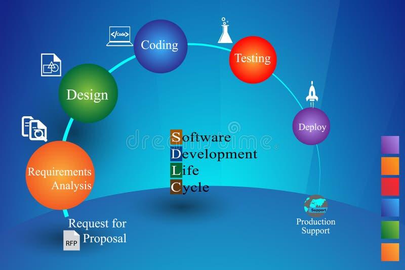Conceito do ciclo de vida da programação de software ilustração royalty free
