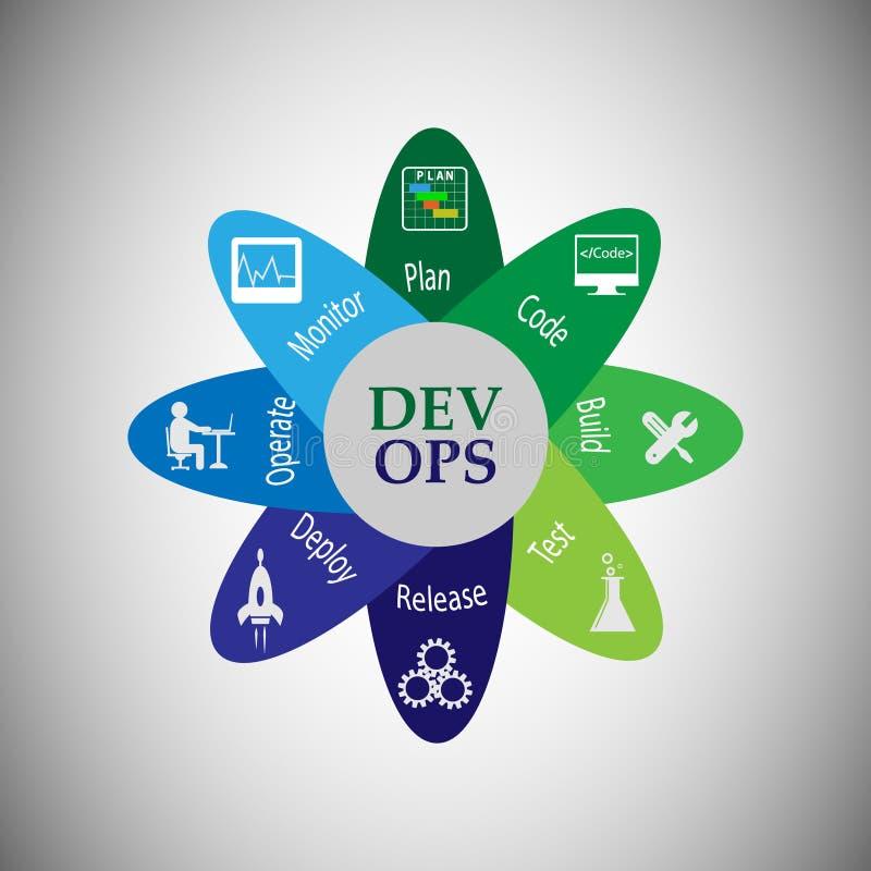 Conceito do desenvolvimento e das operações ilustração do vetor