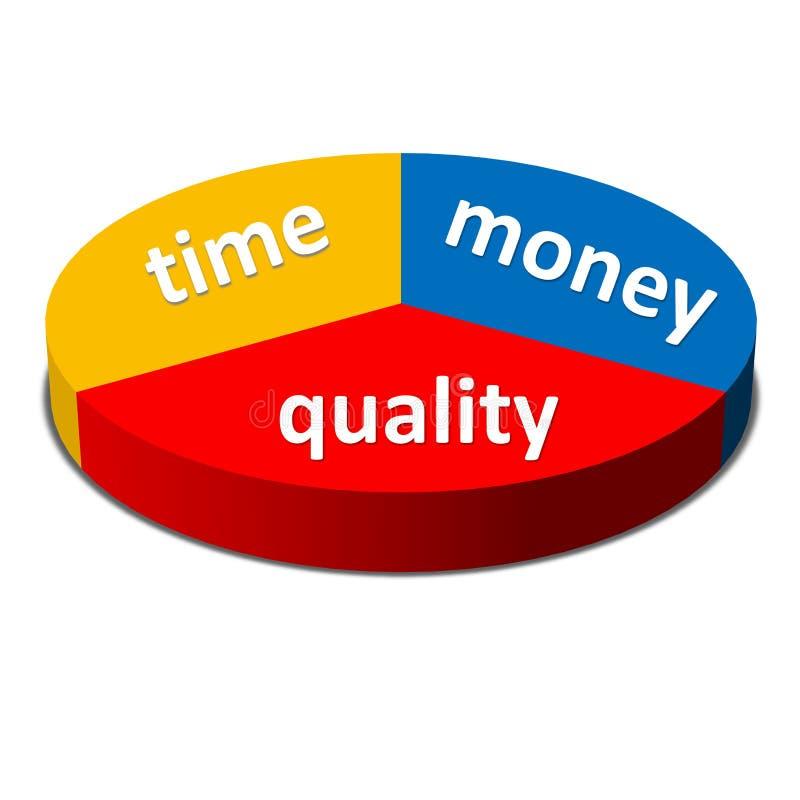 Conceito do equilíbrio da qualidade do dinheiro do tempo, negócio ilustração royalty free
