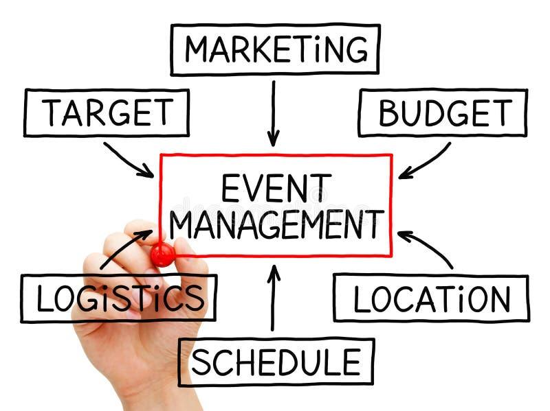 Conceito do fluxograma da gestão do evento fotografia de stock